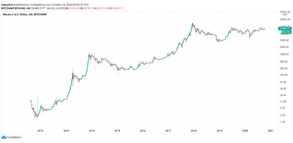 chart-precio-bitcoin