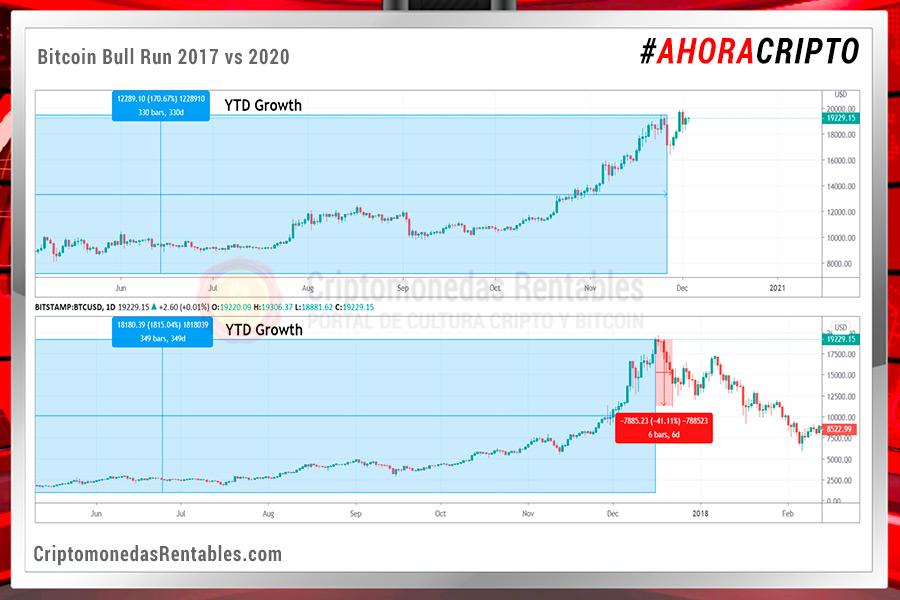Impacto: Análisis del Bull Run de Bitcoin de 2017 frente al de 2020 revela datos asombrosos