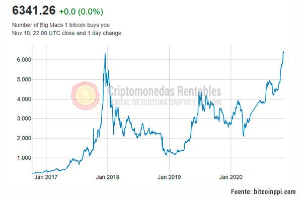 Nuevo ATH del índice PPI: ¿Cúantos Big Macs puedes comprar con 1 Bitcoin Hoy?