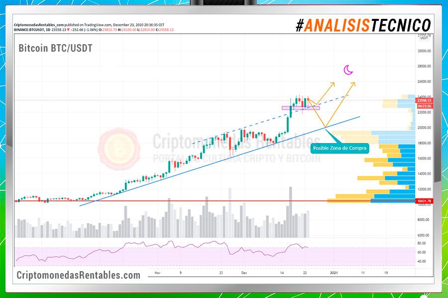 Análisis Técnico de Bitcoin BTC/USDT: Este es el Camino (a los 26K) + Posibles zonas de compra