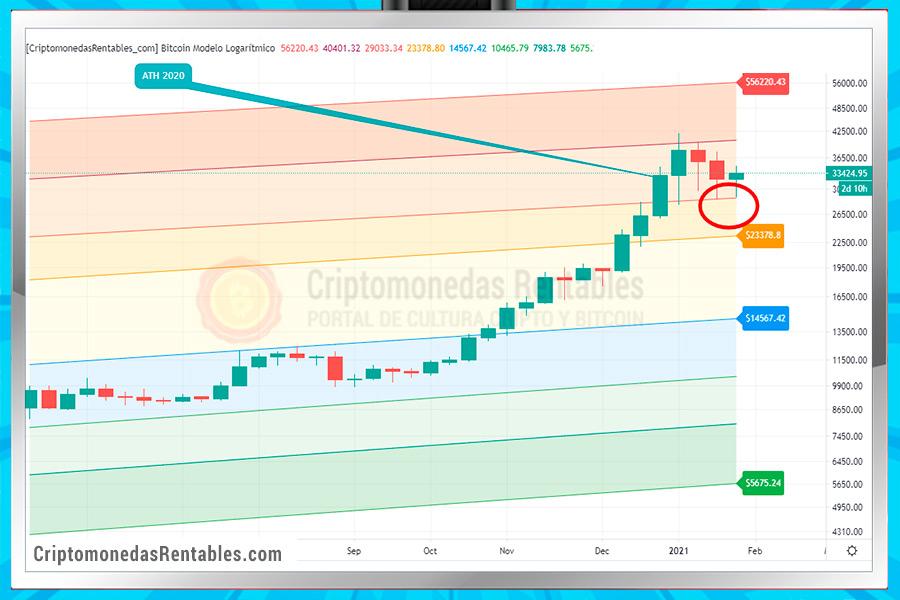 hasta donde subira bitcoin enero 2021