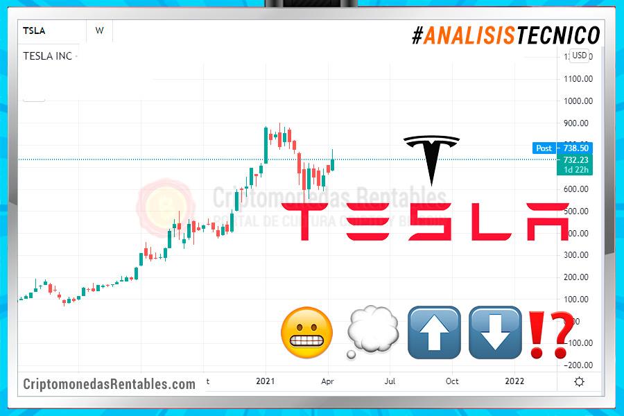 Análisis Técnico: Tesla Motors (TSLA)