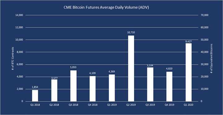 cme-bitcoin-futures-daily-volumen