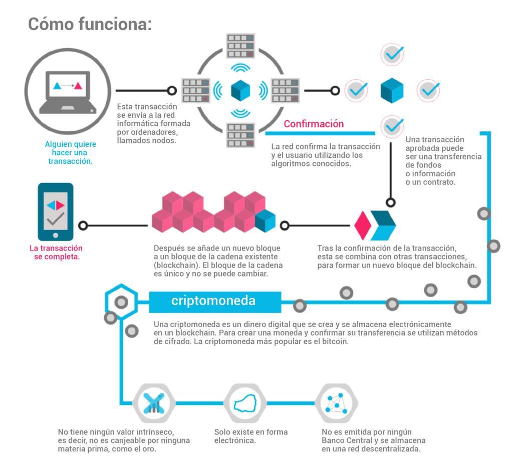 como-funciona-ethereum-criptomoneda