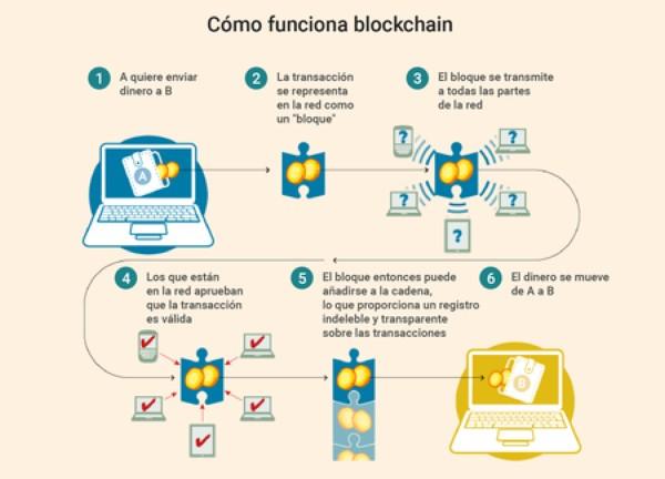 como-funciona-la-cadena-de-bloques-infografia