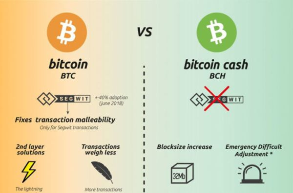 como-funciona-bitcoin-cash