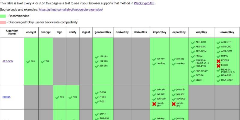 El curioso caso de WebCrypto Diffie-Hellman en Firefox – Ataque de recuperación de clave de subgrupos pequeños en DH . Prensa