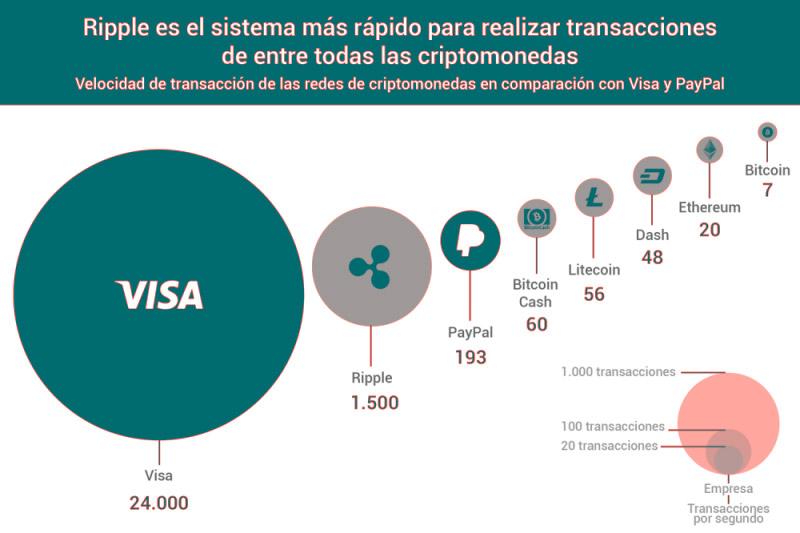criptomoneda-ripple-xrp-bancos