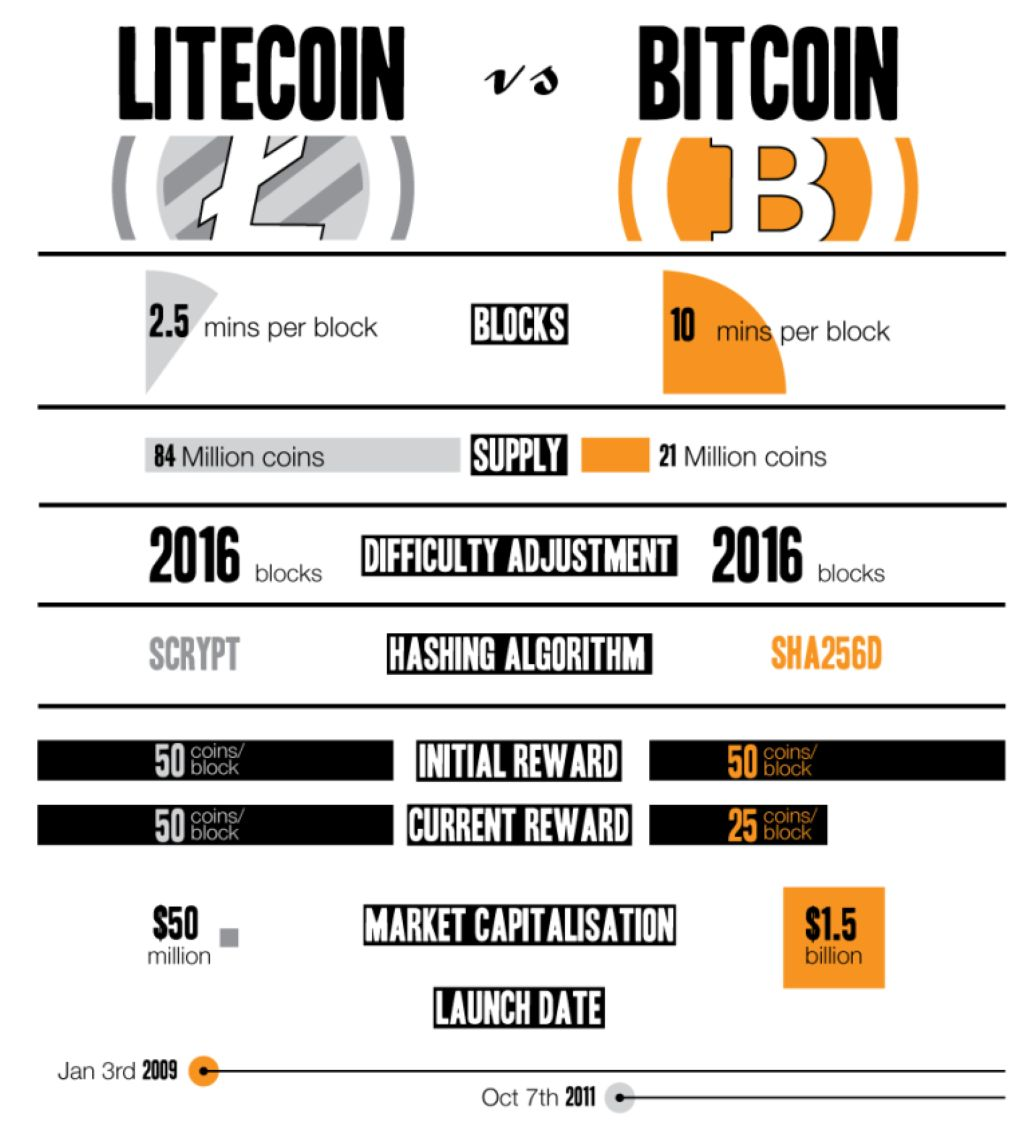diferencias-litecoin-y-bitcoin