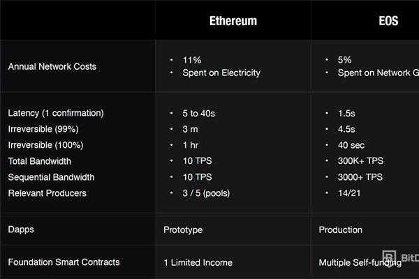 eos vs ethreum