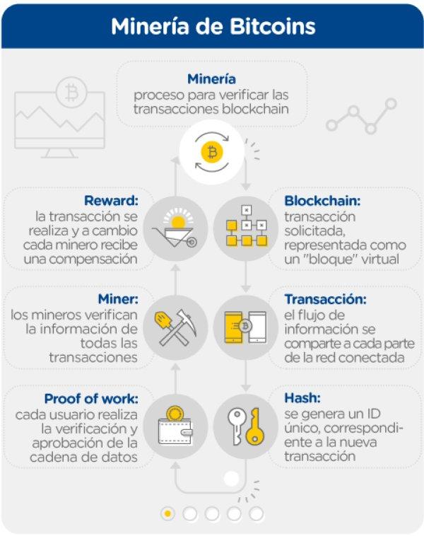 mineria-de-bitcoin-que-es